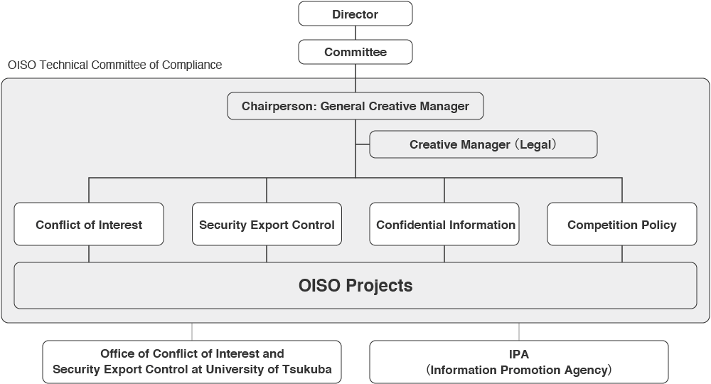 Risk Management & Compliance OISO