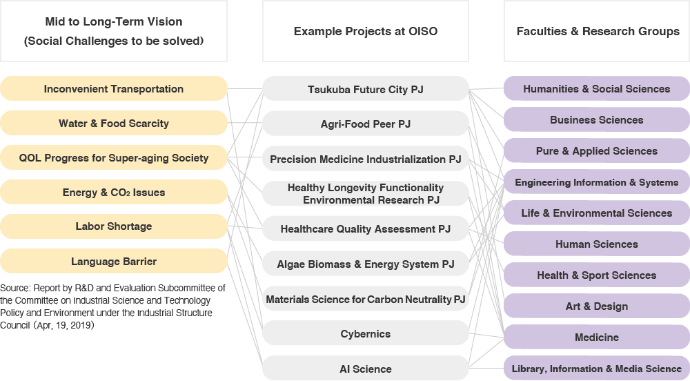 Organization of Crossed Research Area  and University Department|OISO