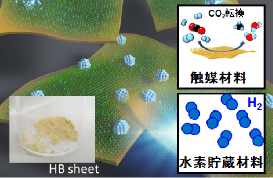 〈Area: Material〉 Project: Materials Science for Carbon Neutrality|OISO