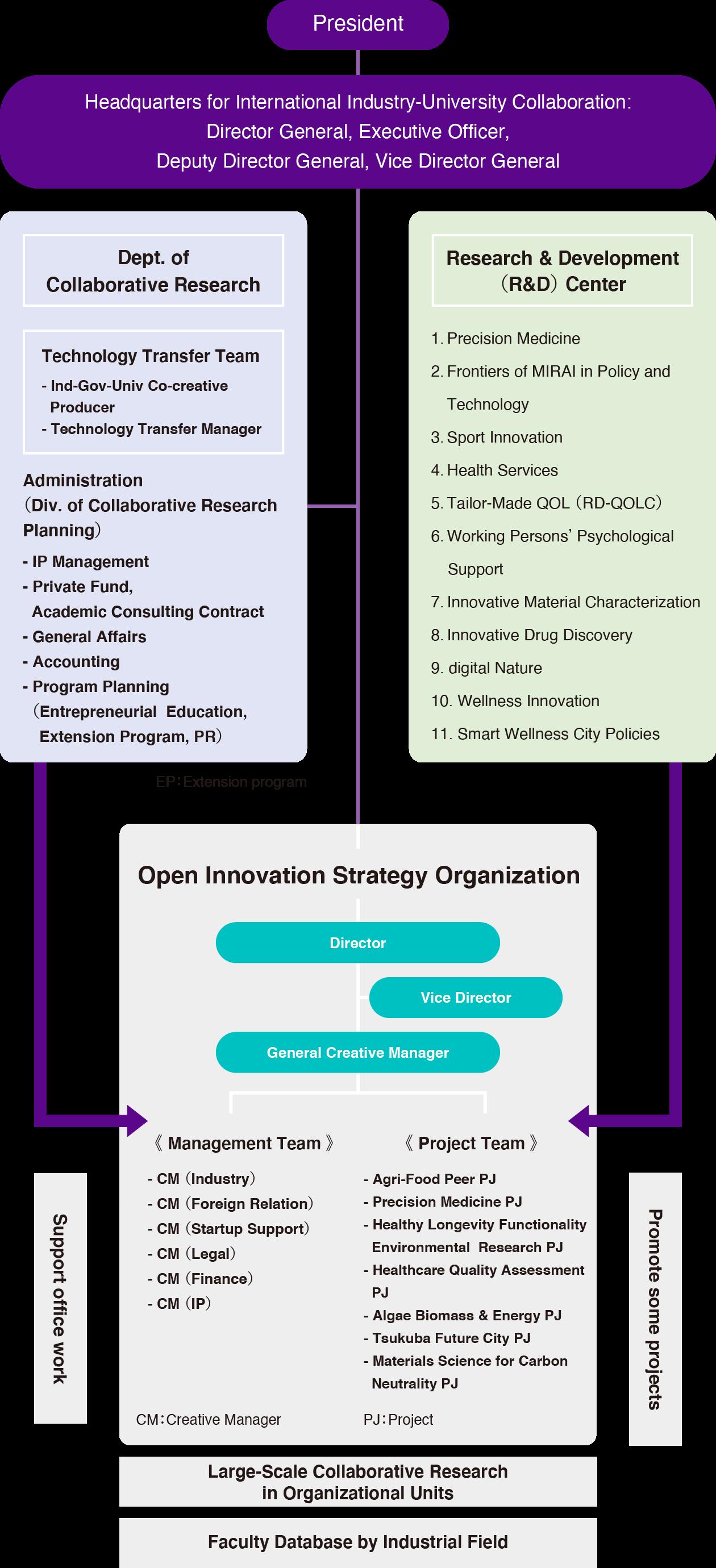 Open Innovation Strategy Organization Chart|OISO