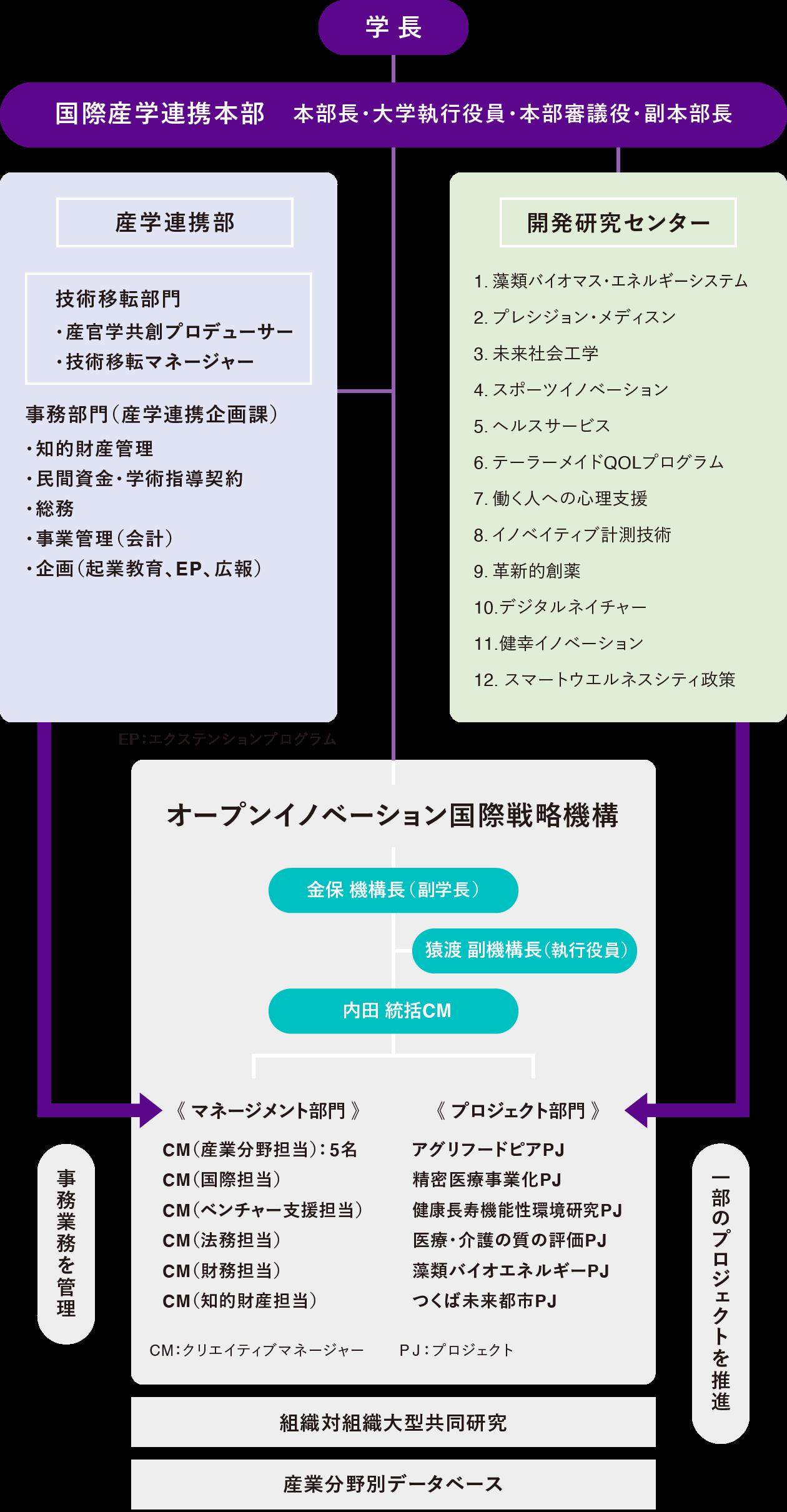 組織図|筑波大学オープンイノベーション国際戦略機構