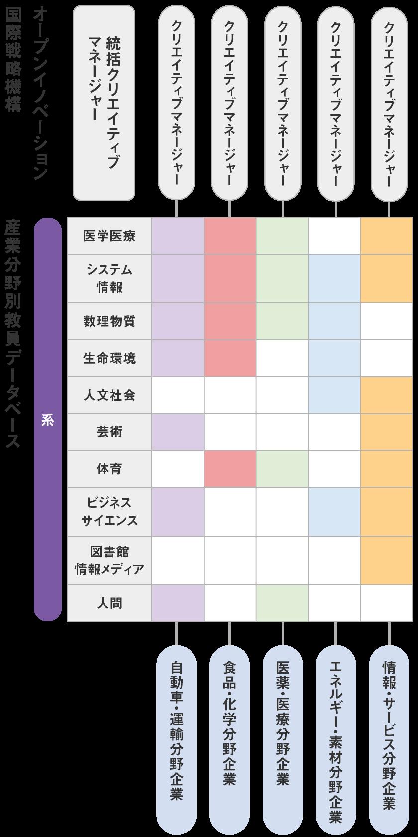 ニーズドリブン型産学連携|筑波大学オープンイノベーション国際戦略機構