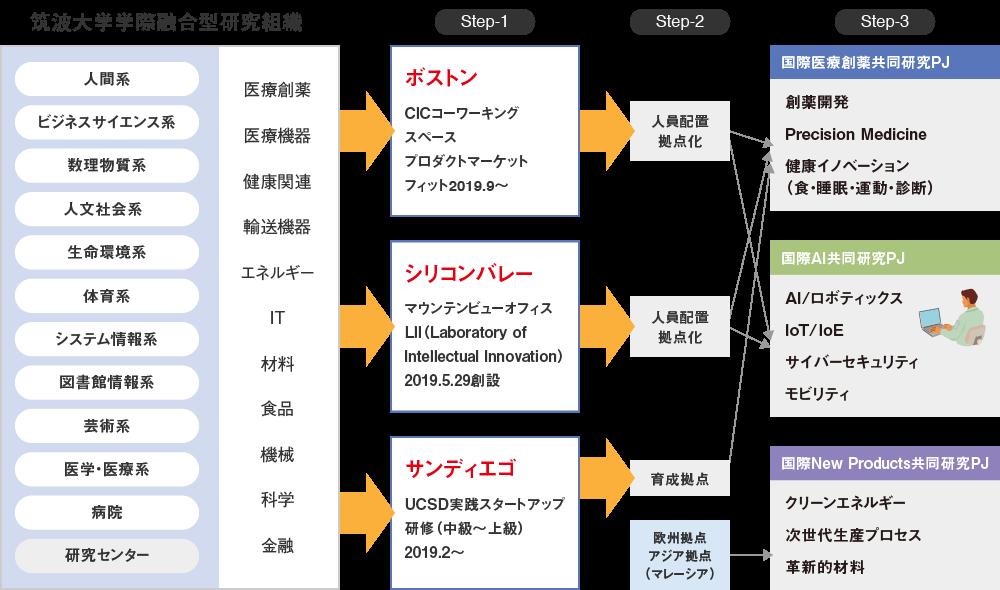 Society5.0の実現課題を筑波大学の学際融合研究で解決|筑波大学オープンイノベーション国際戦略機構