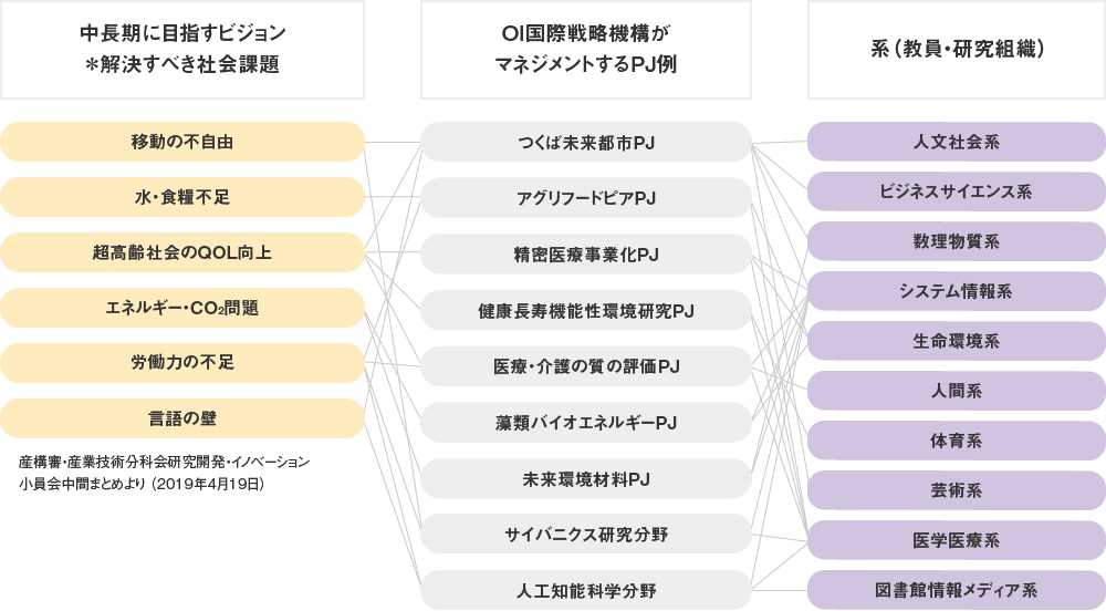 社会課題とプロジェクト(PJ)ならびに実行する研究|筑波大学オープンイノベーション国際戦略機構